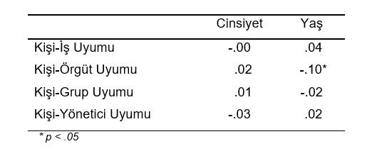 CİNSİYETYAŞ